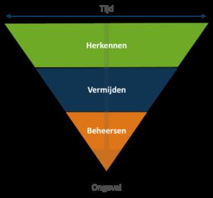 herkenning driehoek